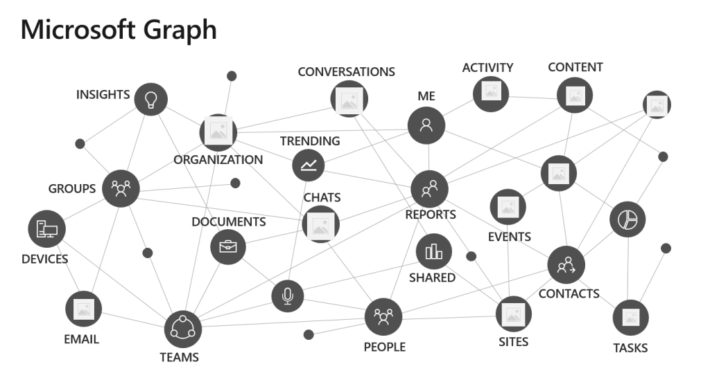 What is Microsoft Graph and Why Do I Care? | The thoughtstuff Blog