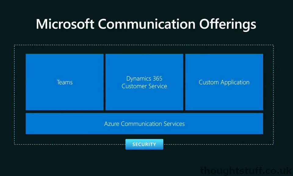 With Teams Interop for Azure Communication Services, developers can finally create native Web and Mobile experiences